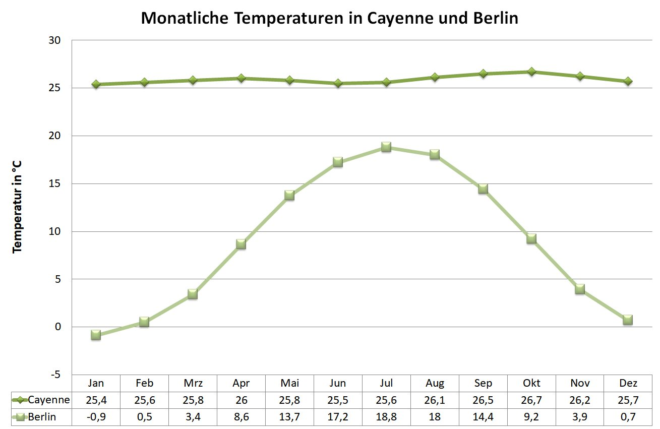 Grafik: mittlere Temperaturen in Cayenne und Berlin