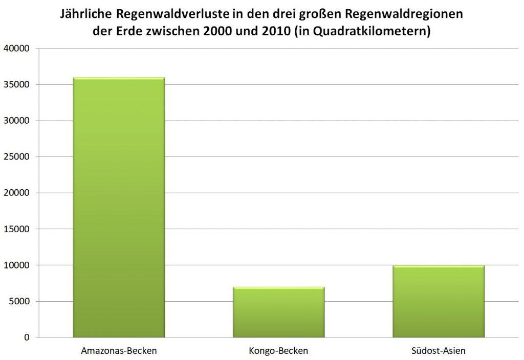 Grafik: Regenwaldverluste in den drei großen Regenwaldregionen der Erde