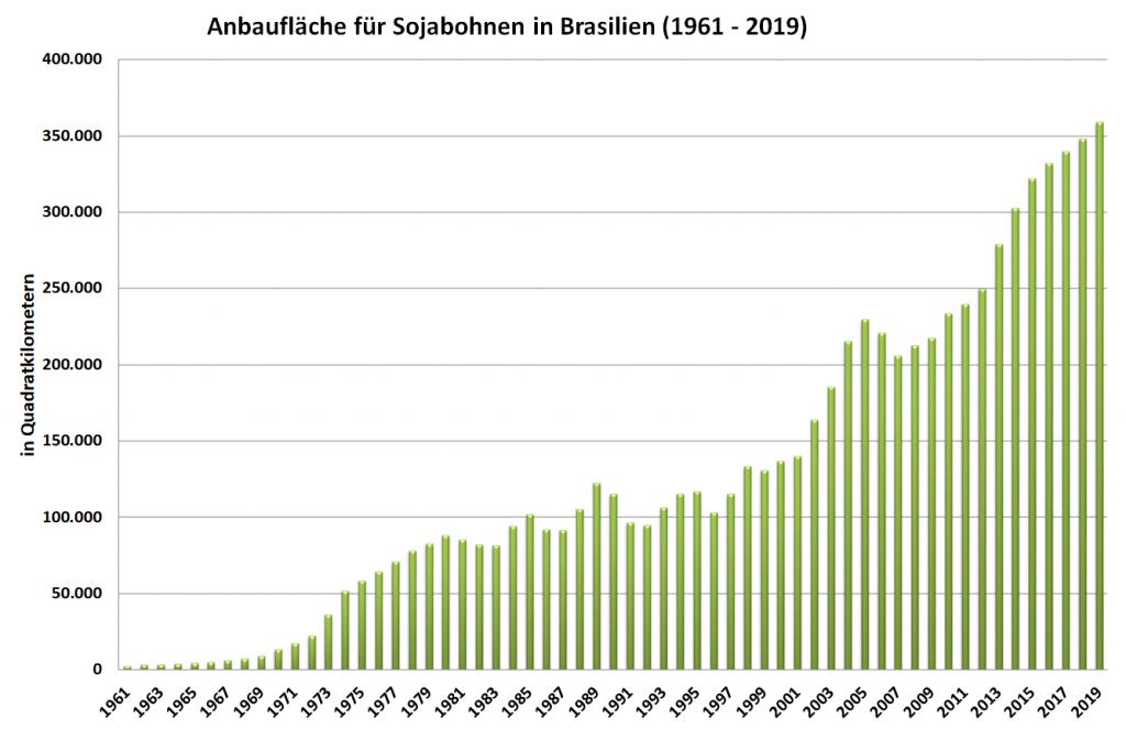 Grafik: Anbaufläche für Sojabohnen in Brasilien (1961 - 2019)