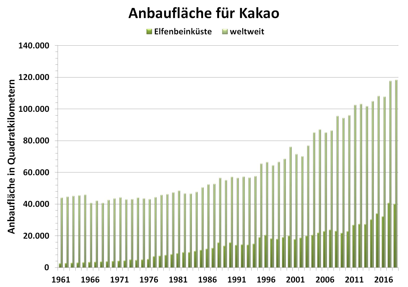 Grafik: Anbaufläche für Kakao weltweit und in der Elfenbeinküste von 1961 bis 2018