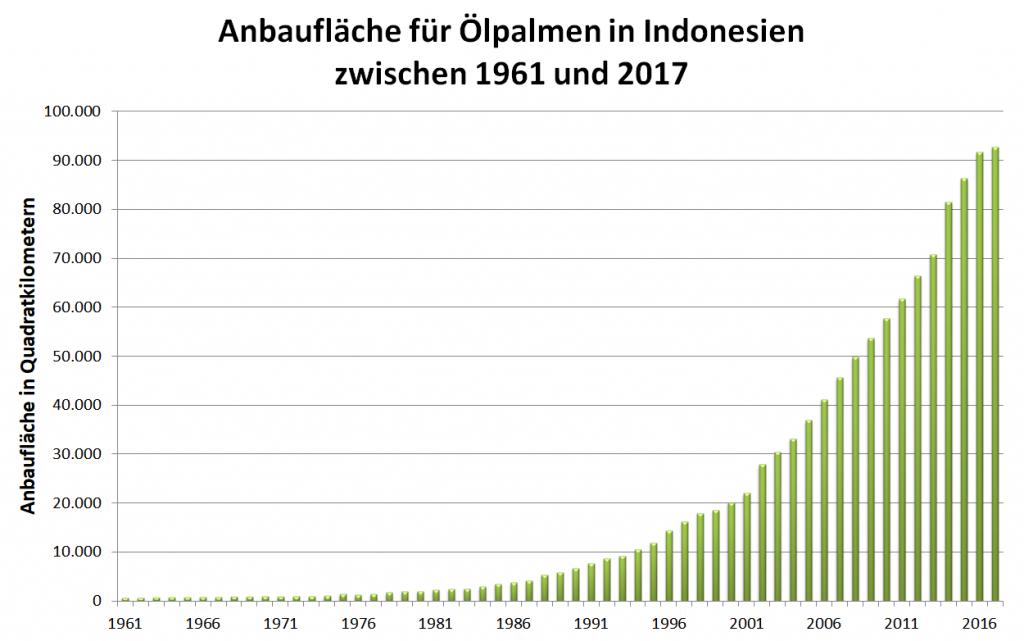Grafik: Anbaufläche für Ölpalmen in Indonesien zwischen 1961 und 2017