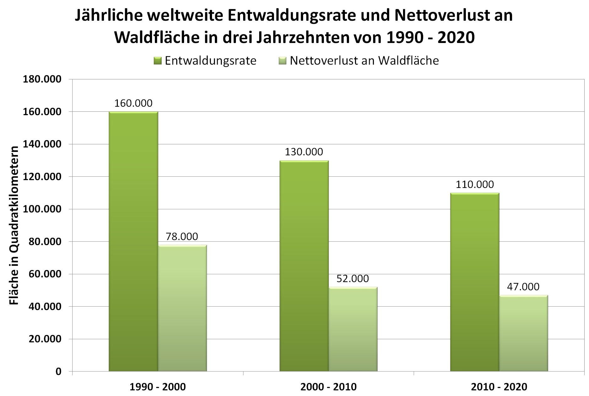 Grafik: Entwaldungsrate und Nettoverlust an Waldfläche in drei Jahrzehnten von 1990 bis 2020
