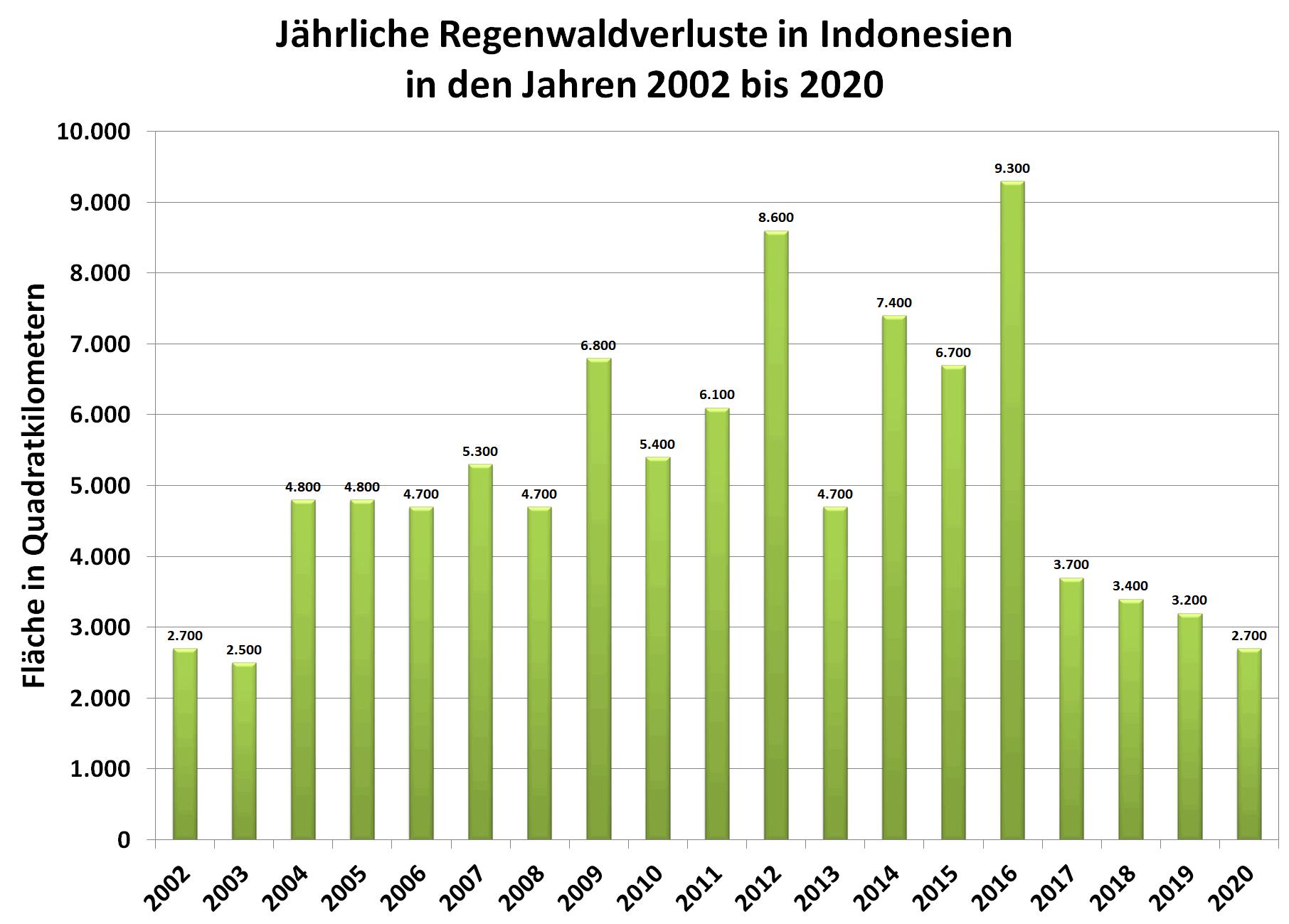 Grafik: jährliche Regenwaldverluste in Indonesien in den Jahren 2002 bis 2020