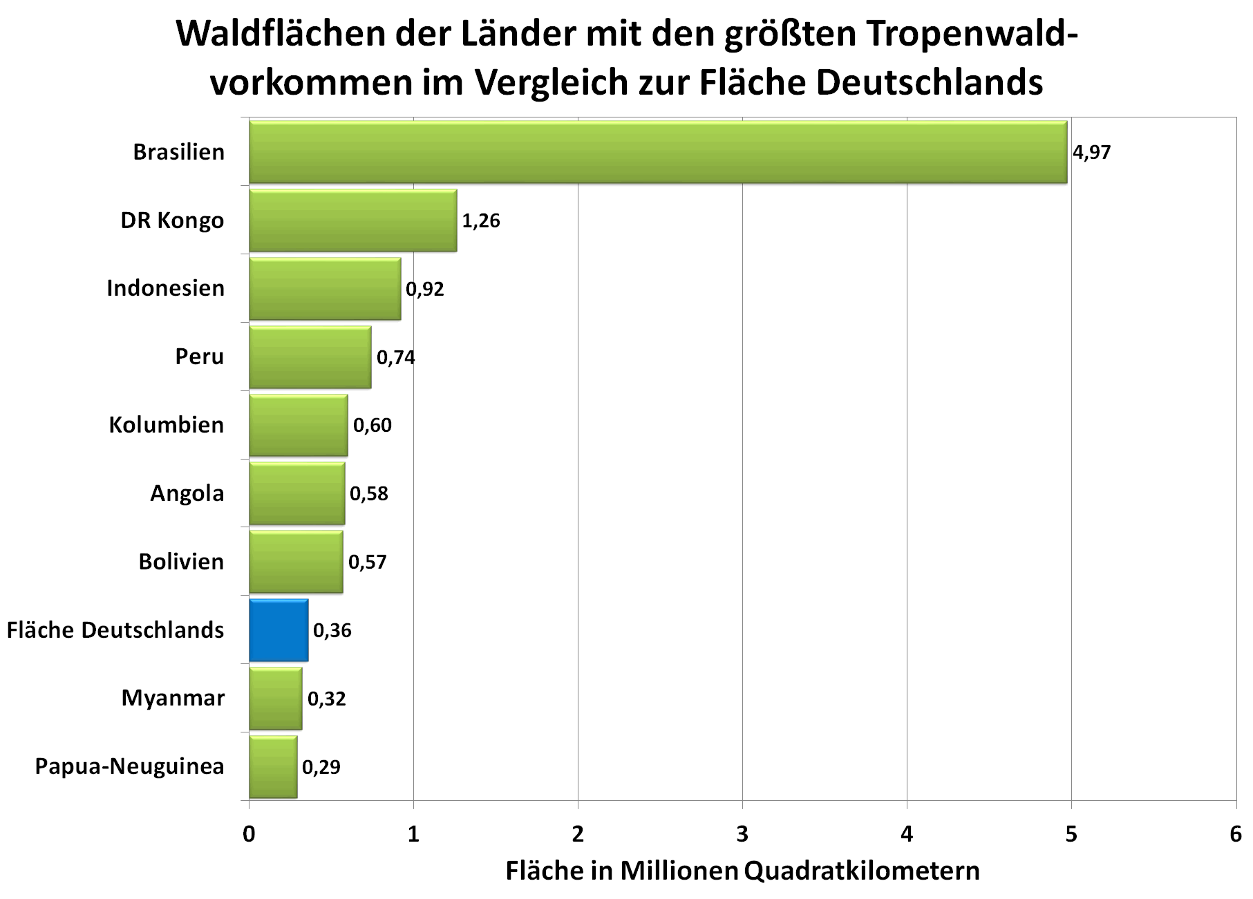 Grafik: Waldflächen der Länder mit Tropenwaldvorkommen im Vergleich zur Fläche Deutschlands