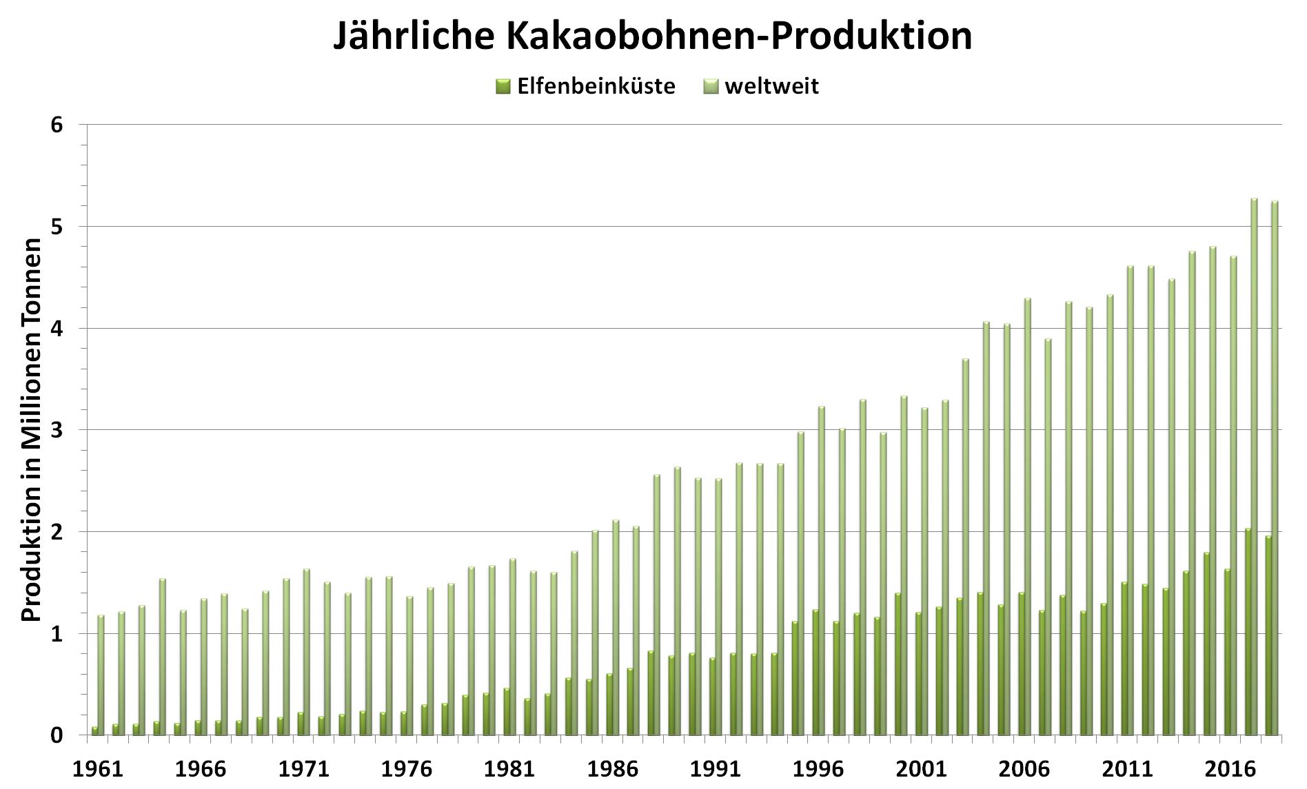 Grafik: jährliche Produktion von Kakaobohnen weltweit und in der Elfenbeinküste von 1961 bis 2018