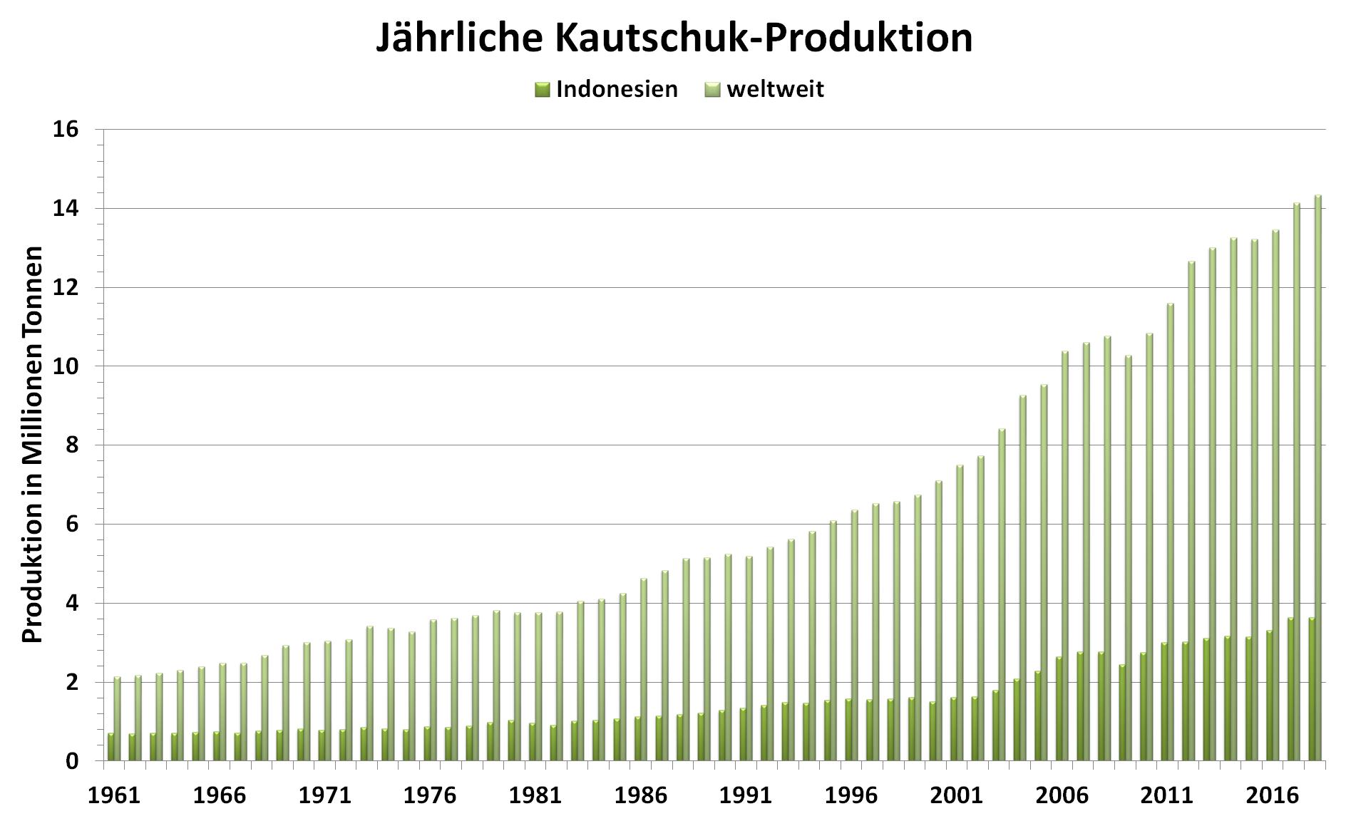 Grafik: jährliche Produktion von Kautschuk weltweit und in Indonesien von 1961 bis 2018