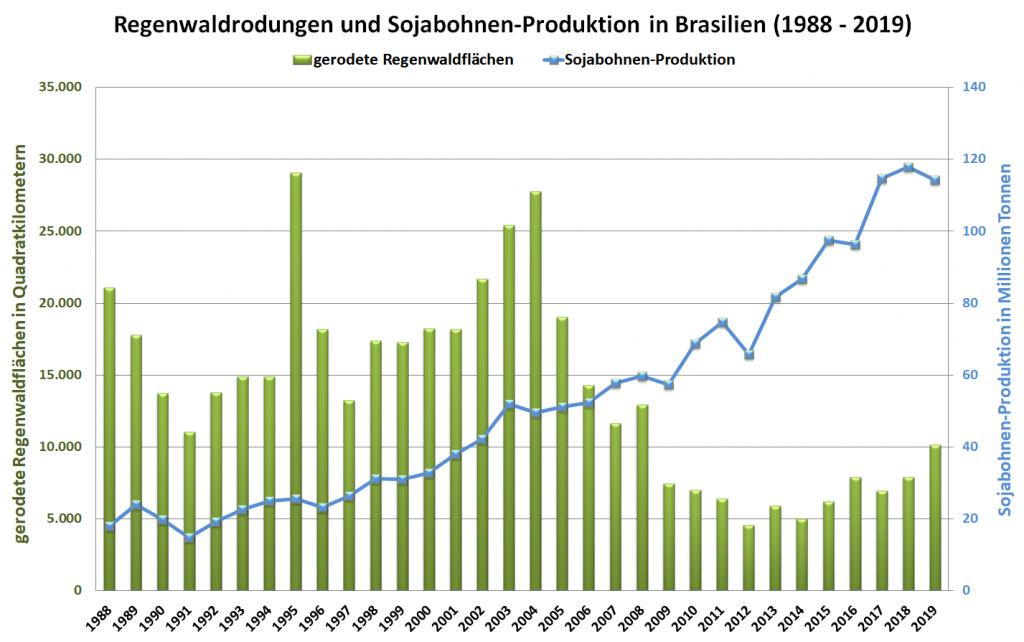 Grafik: Regenwaldrodungen und Sojabohnen-Produktion in Brasilien (1988 - 2019)