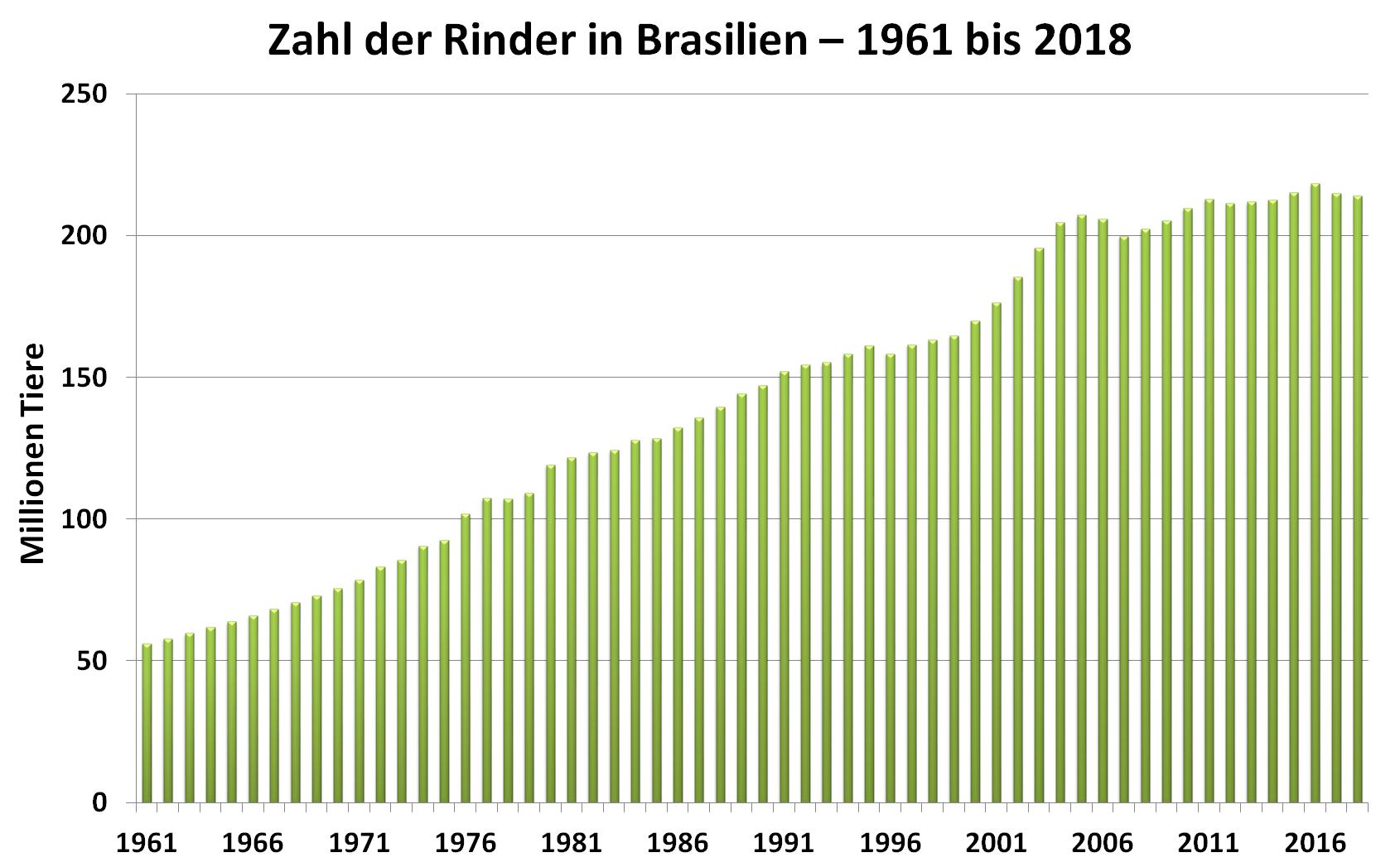 Grafik: Zahl der Rinder in Brasilien in den Jahren 1961 bis 2018