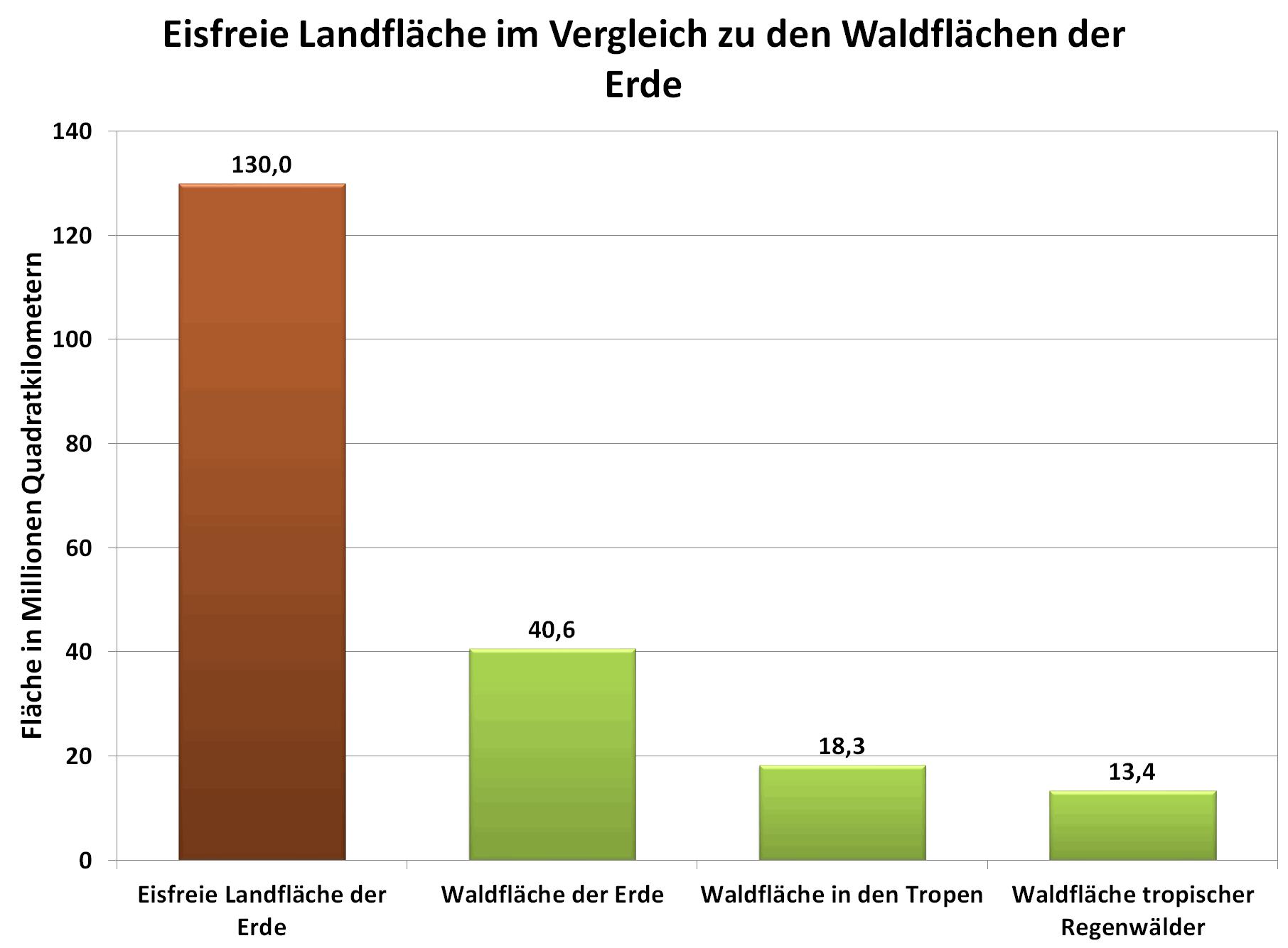 Grafik: Eisfreie Landfläche im Vergleich zu den Waldflächen der Erde