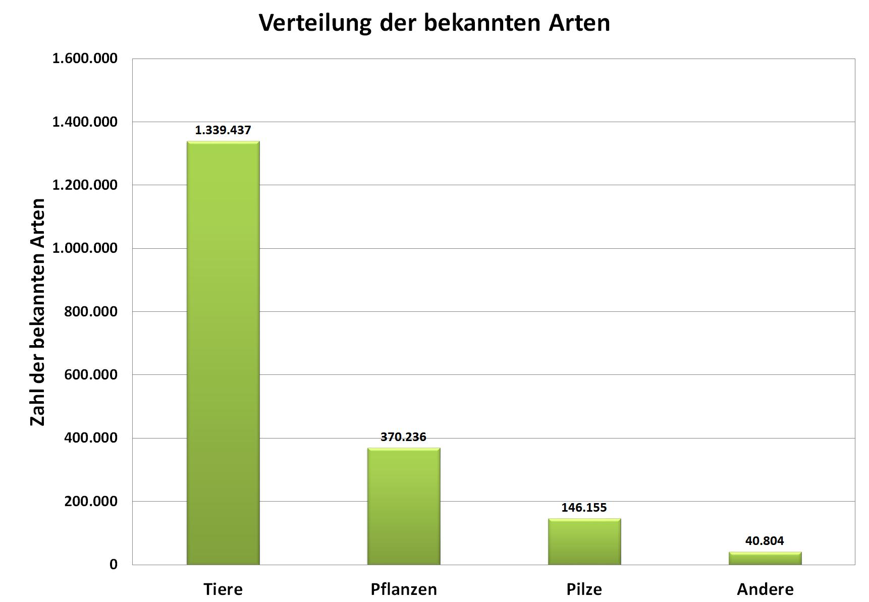 Grafik: Verteilung der bekannten Tier-, Pflanzen- und Pilzarten